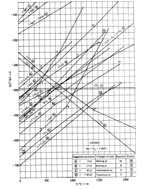 Use the ellingham diagram shown on the next page t chegg 100 200 3001 re 400 500 600 ted accuracies changes of state reactant product use the ellingham diagram ccuart Image collections