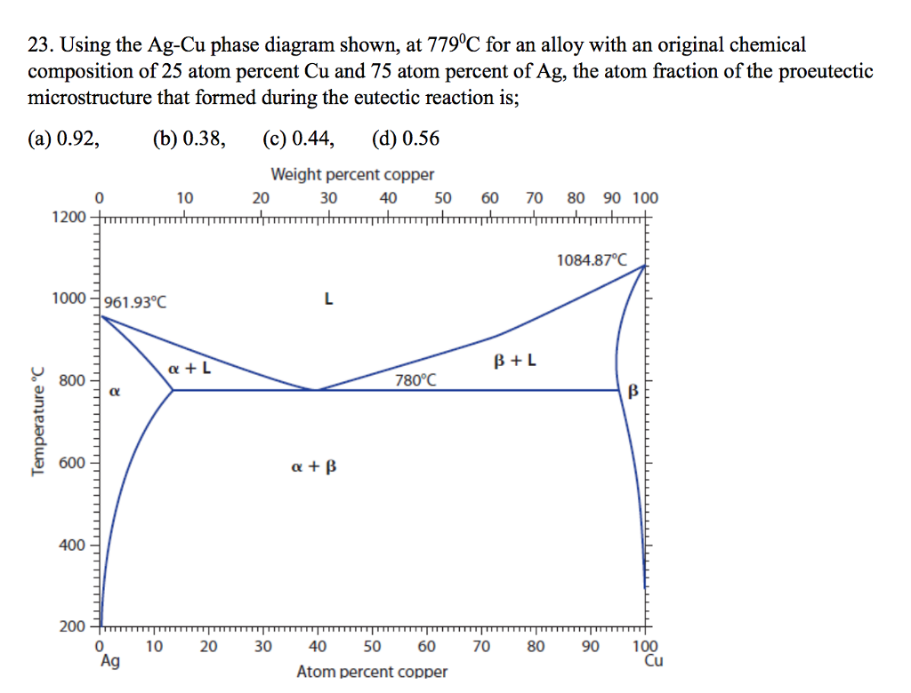 Using the ag cu phase diagram shown at 779 degree chegg using the ag cu phase diagram shown at 7790c for an alloy pooptronica