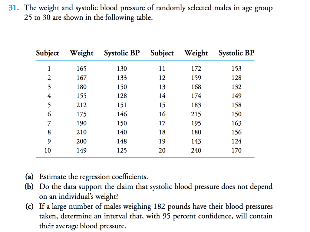 The weight and systolic blood pressure of randomly chegg the weight and systolic blood pressure of randomly selected males in age group 25 nvjuhfo Images