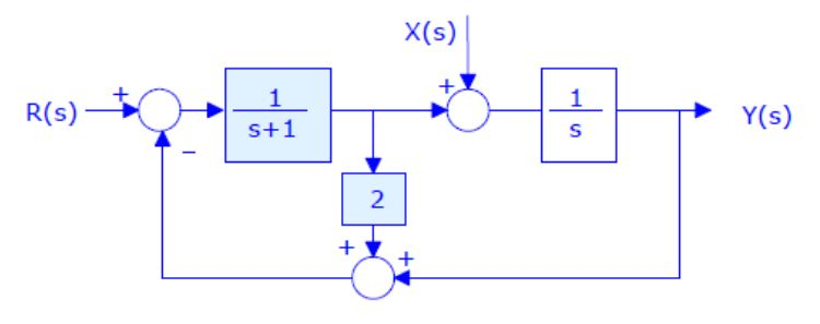 Consider the block diagram displayed in Figure 1,
