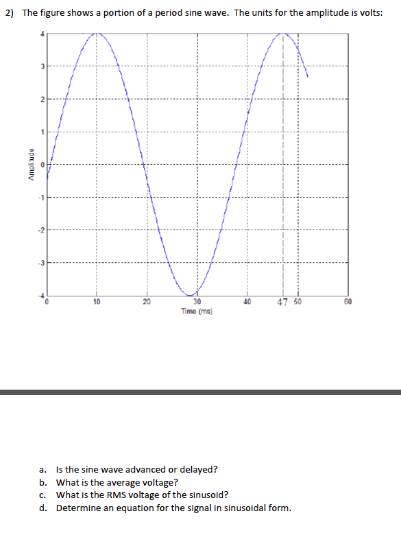 The figure shows a portion of a period sine wave.
