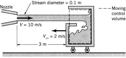 Water flows from a nozzle with a speed of V=10 m/s