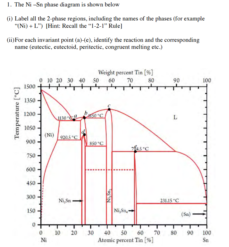 Invariant Reactions Phase Diagram 28 Images 1 Identify All