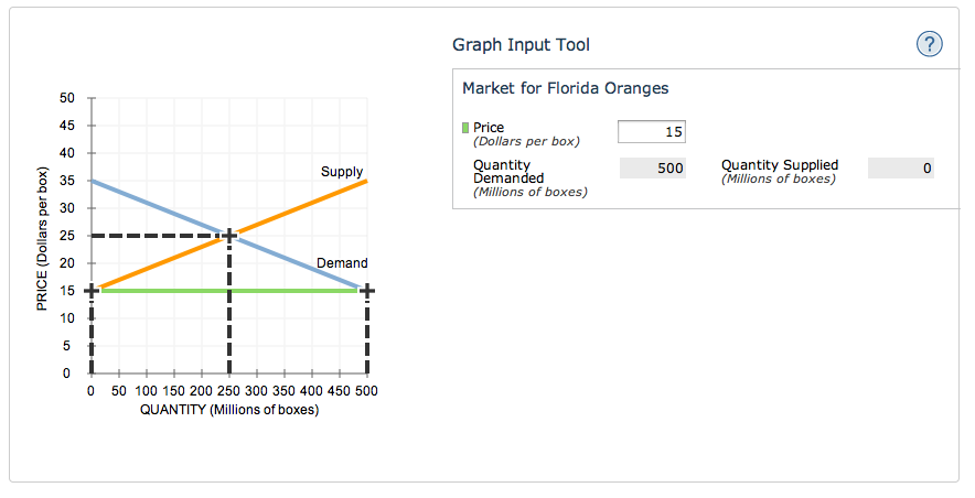 Price Controls In The Florida Orange Market Following Graph Shows