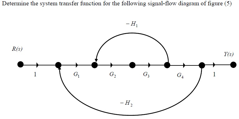 solved  determine the system transfer function for the fol