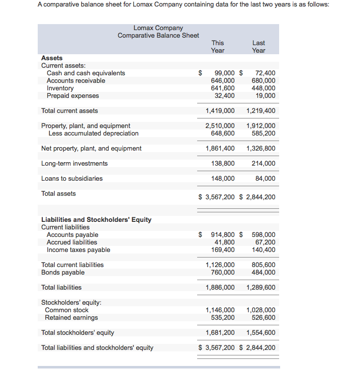 Homework help stockholders equity statement comparison