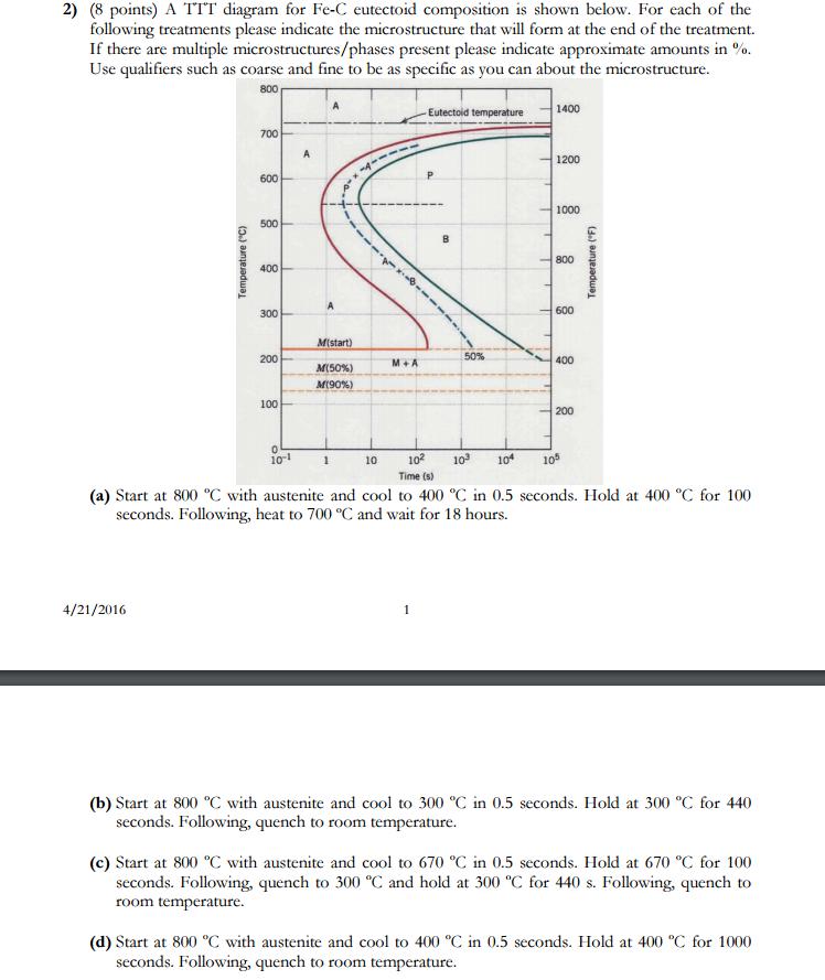 Solved a ttt diagram for fe c eutectoid composition is sh a ttt diagram for fe c eutectoid composition is sh ccuart Images