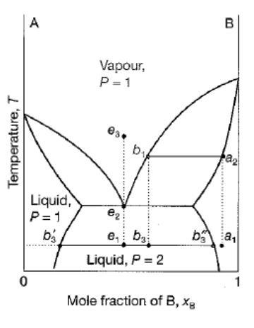 The Diagram Below Is A Generic Phase Diagram Betwe... | Chegg.com