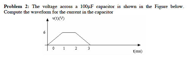 The voltage across a 100 microF capacitor is shown