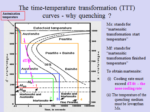 Solved using the ttt diagram given below discuss the key the time temperature transformation ttt austenisation curves why quenching temperature ms stands ccuart Images