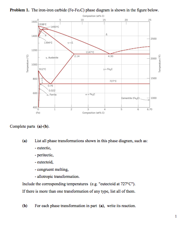 Solved problem 1 the iron iron carbide fe fe3c phase d the iron iron carbide fe fe3c phase diagram is shown in the figure below complete p ccuart Choice Image