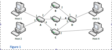 Given the network found in Figure 1 answer the fol