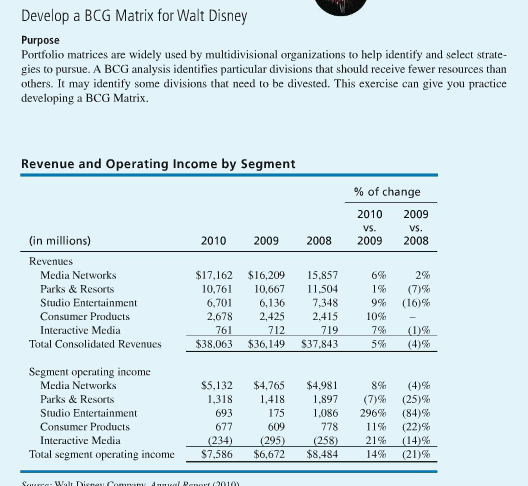 bcg matrix for walt disney company Case study walt disney company by: umar ali national textile  matrix space  matrix grand strategy matrix matching stage ie matrix bcg.