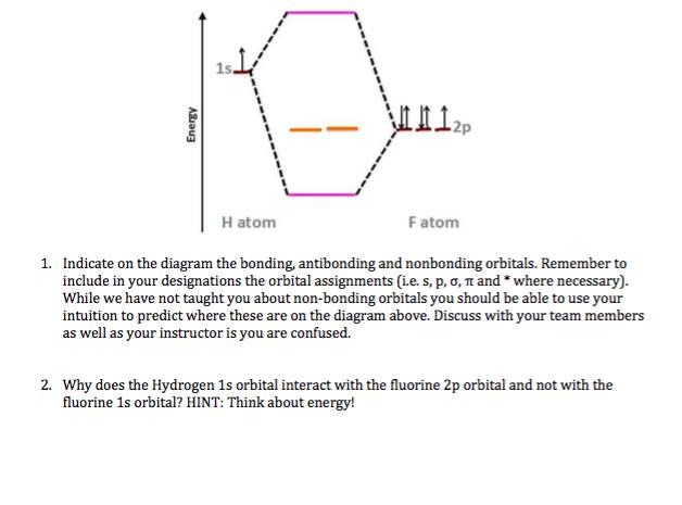 Fluorine Orbital Diagram 36528 Interiordesign