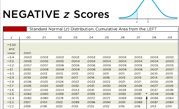 Negative Z Score Table
