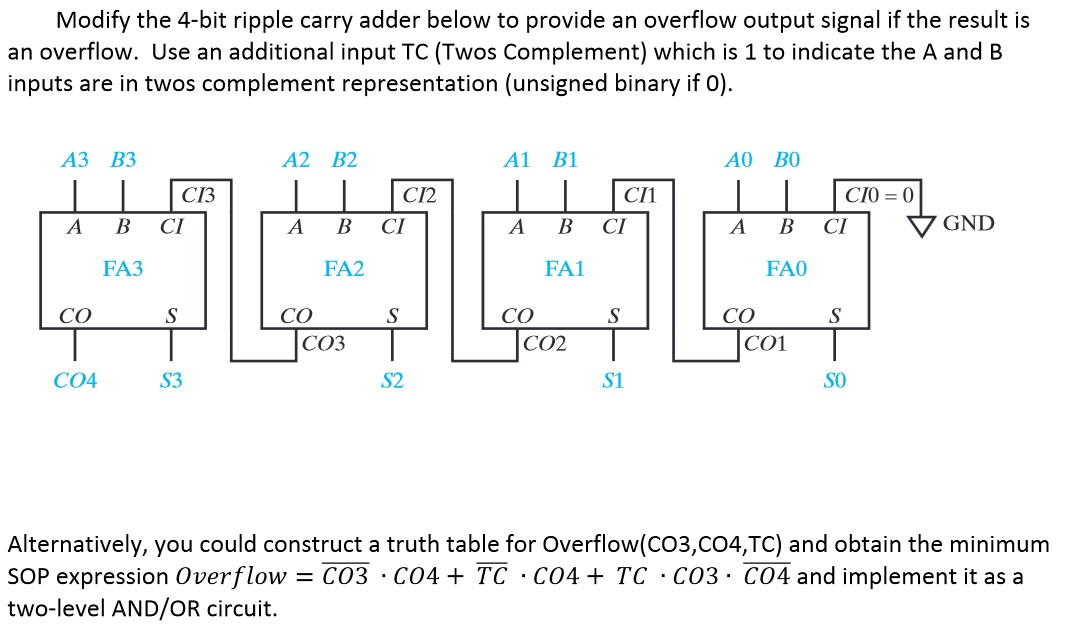 Modify the 4-bit ripple carry adder below to provi