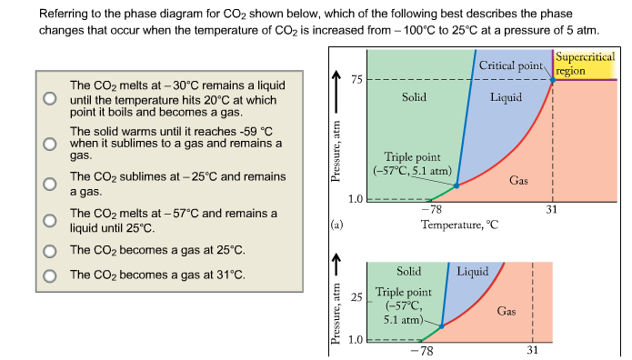 Referring to the phase diagram for CO2 shown below