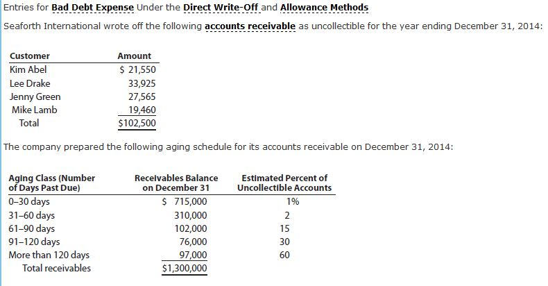 how to write off uncollectible accounts receivable in quickbooks