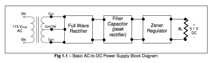 Fig 1.1 - Basic AC-to-DC Power Supply Block Diagra