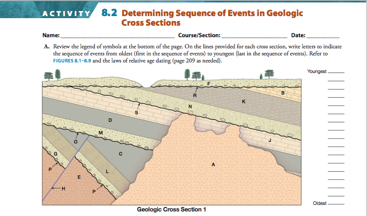 geological dating definition This document discusses the way radiometric dating and stratigraphic principles are used to establish the conventional geological time scale.
