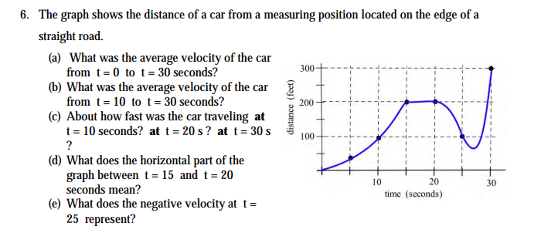 Solved: The Graph Shows The Distance Of A Car From A Measu ...