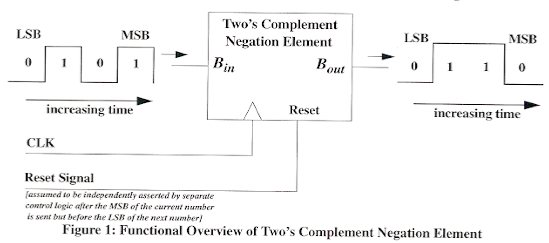 Figure 1: Functional Overview of Two's Complement