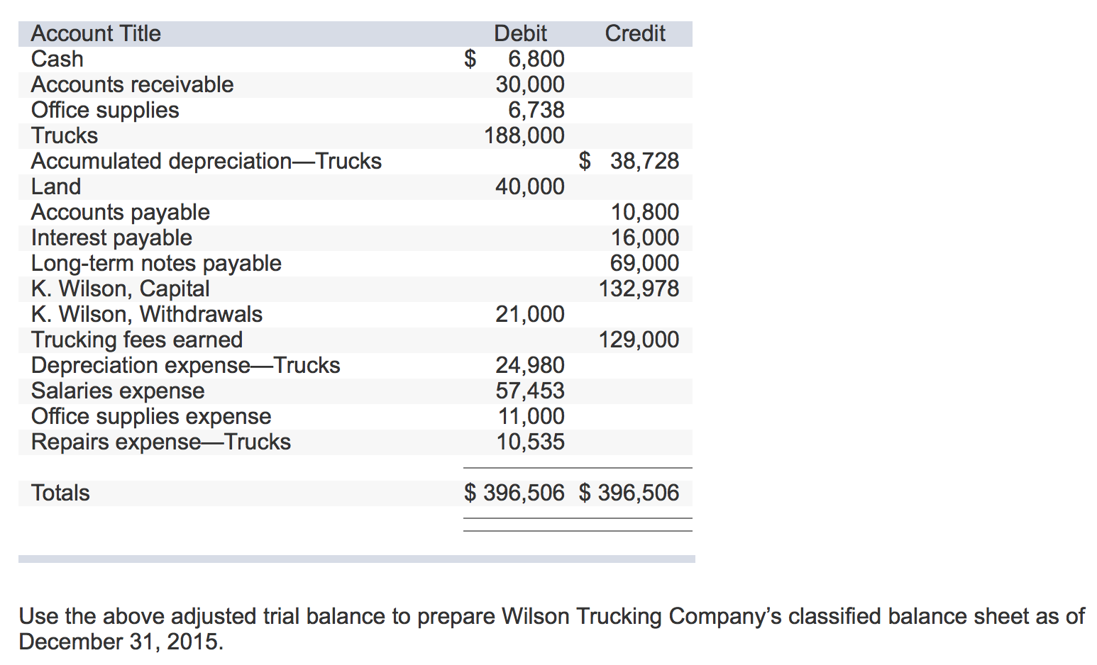 Question: Use The Above Adjusted Trial Balance To Prepare Wilson Trucking  Companyu0027s Classified Balance Shee.  Prepare Balance Sheet