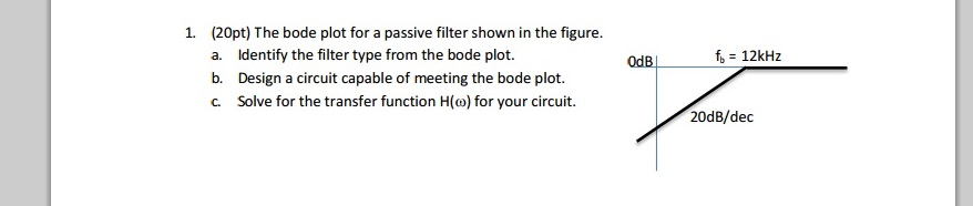 The bode plot for a passive filter shown in the fi