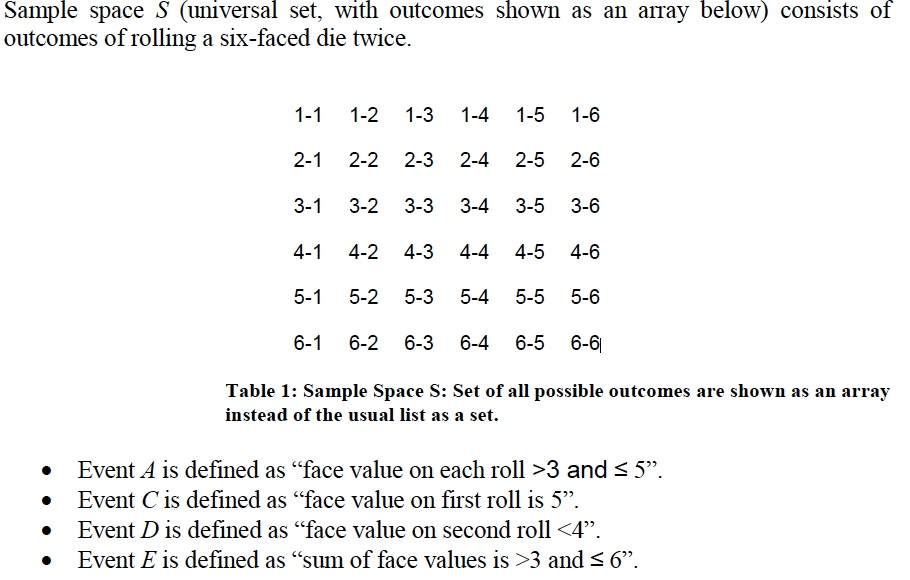 Sample space S (universal set, with outcomes shown