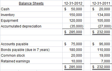 statement of cash flows for 2011 using the indirect method for taguchi company Here are comparative balance sheets for taguchi company taguchi company comparative balance sheets december 31 assets 2011 2010 cash.