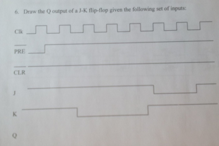 Draw the Q output of a J-K flip-flop given the fol