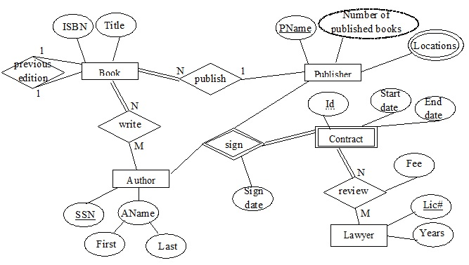 Solved consider the following er diagram map it into a r question consider the following er diagram map it into a relational database schema hint do not forget ccuart Image collections