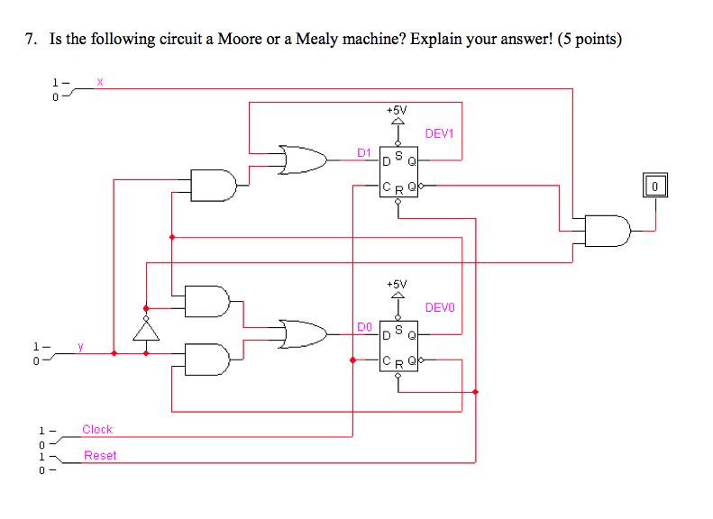 Is the following circuit a Moore or a Mealy machin