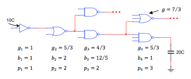 Find the value for the minimum path delay, g1 = 1