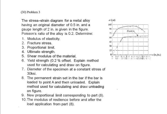 The Stress-strain Diagram For A Metal Alloy Having... | Chegg.com