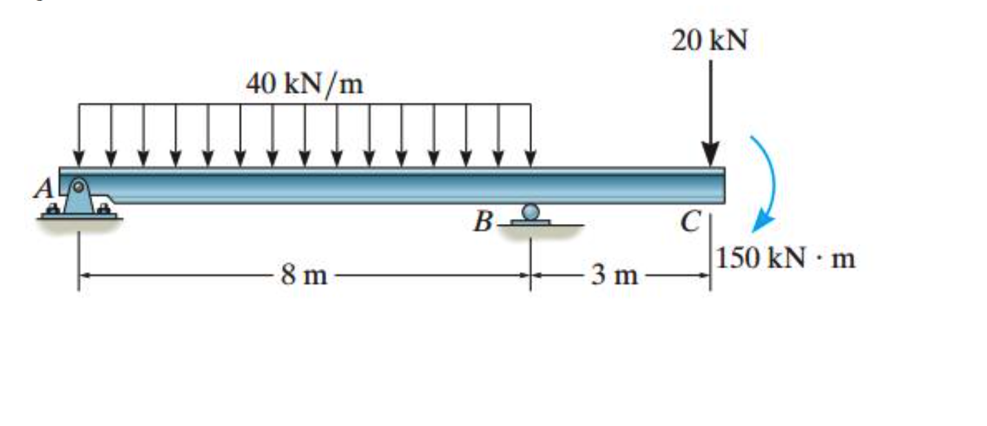 solved draw the shear and moment diagrams for the beam us simply supported beam shear and moment diagram cantilever beam shear and moment diagram
