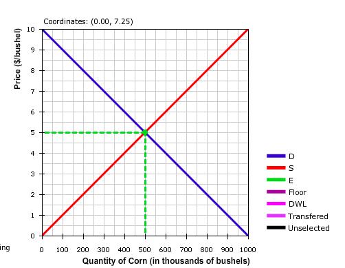 equilibrium problem set on supply demand