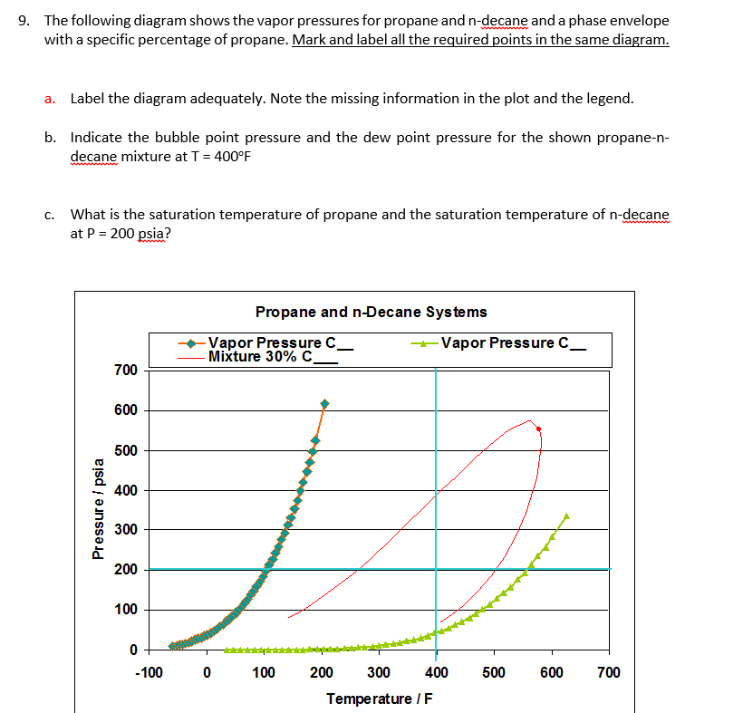 Solved  9  The Following Diagram Shows The Vapor Pressures