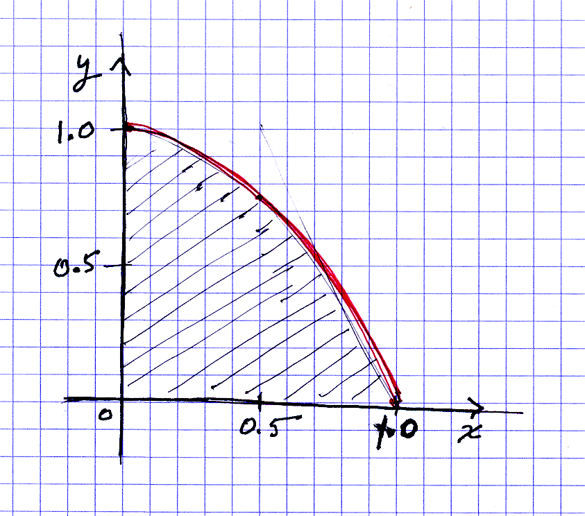 See the figure, which shows a graph of y(x) = 1?