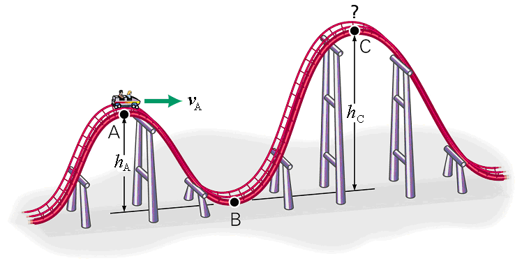 If the speed of the roller coaster at point A is v