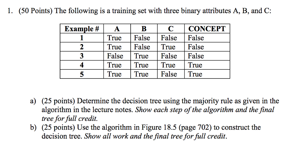 Solved: Function DECISION-TREE-LEARNING(examples, Attribut ...