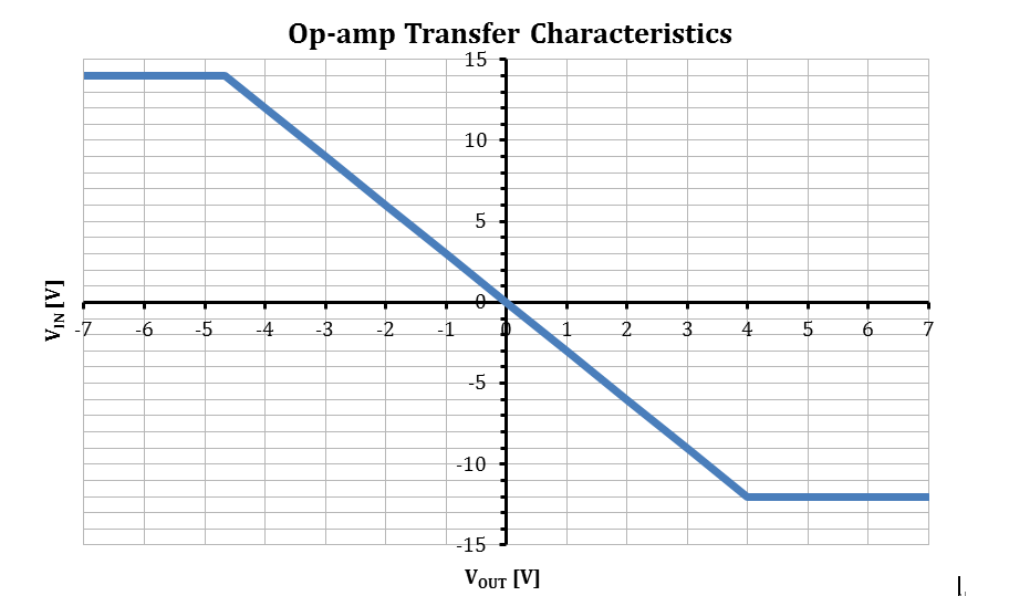 Use the op-amp transfer characteristics graph show