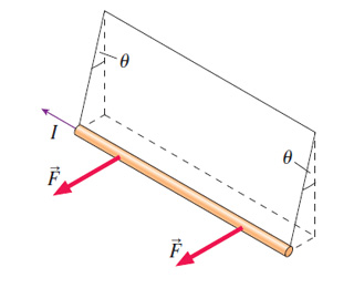 In the following figure, a long, straight, current