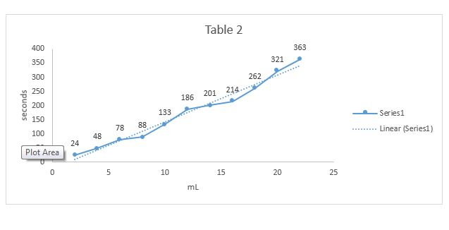 Table 3:10 mL 0.5-1.0% IKI and 5 mL 2.25% H2O2 Sl