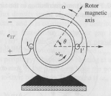 In the machine shown in the figure, the air-gap fl