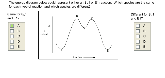 Solved  The Energy Diagram Below Could Represent Either An