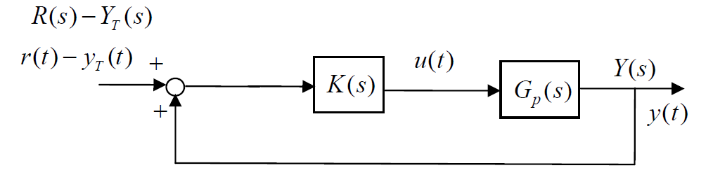 given the following block diagram if k(s)=k. find  | chegg,
