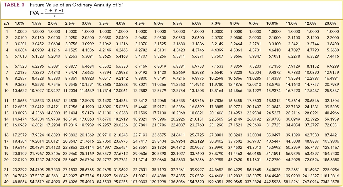 present value of annuity table