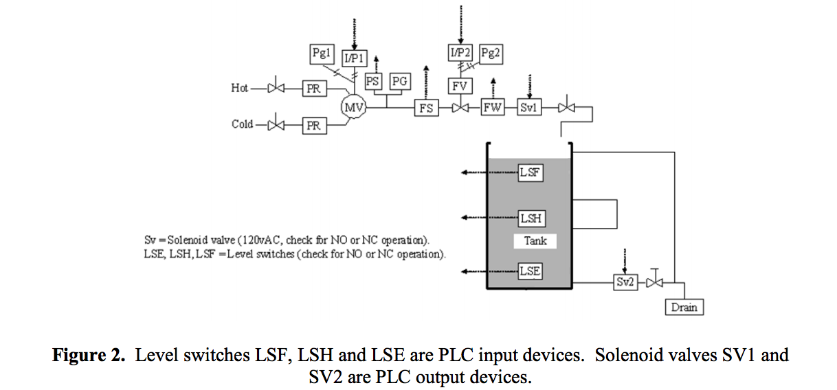 Refer to Figure 2. Assume level switches LSF and L