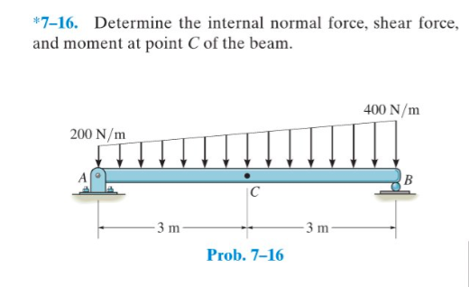 internal forces in beams How to deal with a point force acting right on the hinge of a beam  obtain internal forces of isostatic structures)  of external forces or the neighboring.